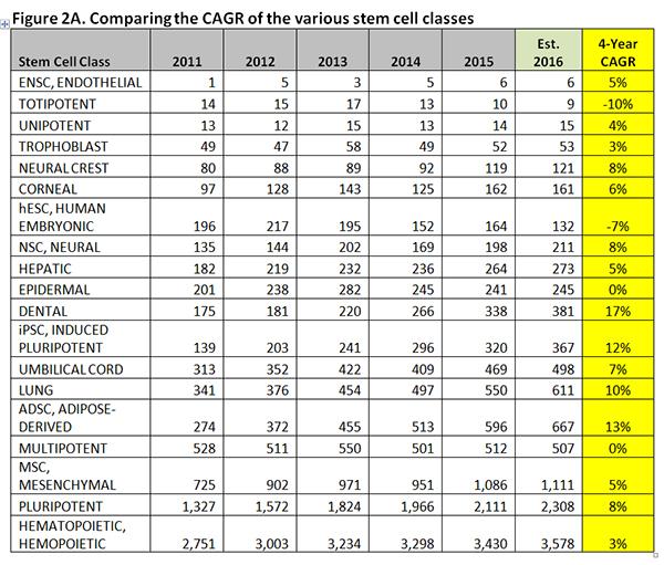 مقایسه ی تحولات رشته ی سلول های بنیادی منظره ای ۱۰۰۰۰۰ پایی از بازار سلول های بنیادی منظره ای ۱۰۰۰۰۰ پایی از بازار سلول های بنیادی                              2