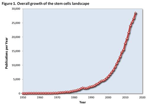 شکل 1 نشان دهنده ی میزان رشد منظره ای ۱۰۰۰۰۰ پایی از بازار سلول های بنیادی منظره ای ۱۰۰۰۰۰ پایی از بازار سلول های بنیادی